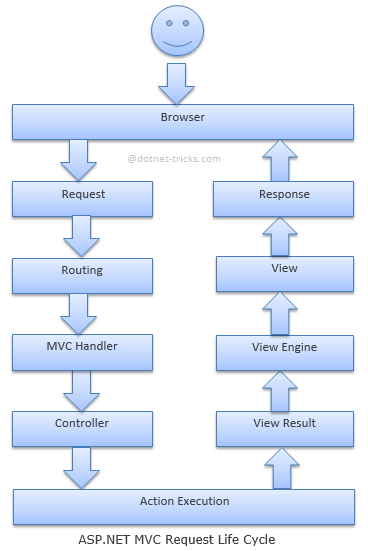 Anatomy of a Web Request